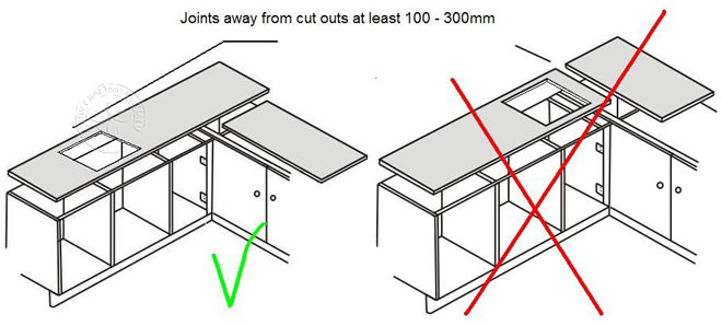 Measuring And Making The Granite Worktop Template Drawing